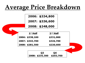 Average Price Breakdown