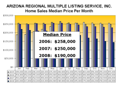 Home Sales Median Price Per Month