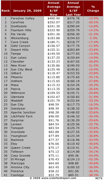 Annual Average Price Per Sq Ft