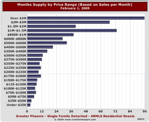 months supply by price range